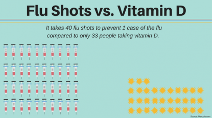 Evidence Proves Vitamin D Is Just As Effective As A Flu Shot
